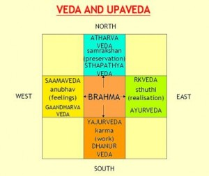 Matsya Avatar - The Fish Incarnation - Vedas